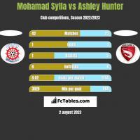 Mohamad Sylla vs Ashley Hunter h2h player stats