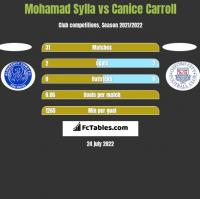 Mohamad Sylla vs Canice Carroll h2h player stats