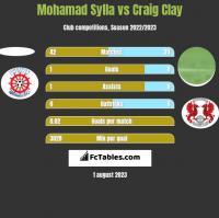 Mohamad Sylla vs Craig Clay h2h player stats