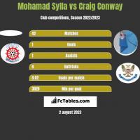 Mohamad Sylla vs Craig Conway h2h player stats