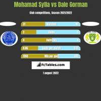 Mohamad Sylla vs Dale Gorman h2h player stats
