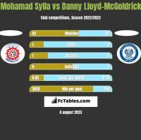 Mohamad Sylla vs Danny Lloyd-McGoldrick h2h player stats