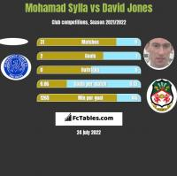 Mohamad Sylla vs David Jones h2h player stats