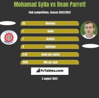 Mohamad Sylla vs Dean Parrett h2h player stats
