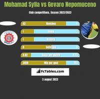 Mohamad Sylla vs Gevaro Nepomuceno h2h player stats