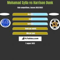 Mohamad Sylla vs Harrison Dunk h2h player stats