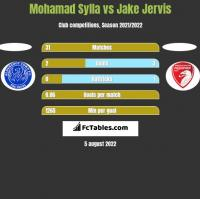 Mohamad Sylla vs Jake Jervis h2h player stats