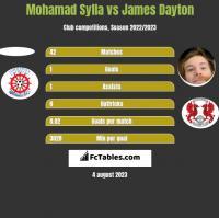 Mohamad Sylla vs James Dayton h2h player stats