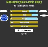 Mohamad Sylla vs Jamie Turley h2h player stats