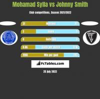 Mohamad Sylla vs Johnny Smith h2h player stats