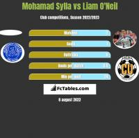 Mohamad Sylla vs Liam O'Neil h2h player stats