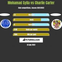 Mohamad Sylla vs Charlie Carter h2h player stats