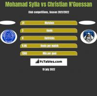 Mohamad Sylla vs Christian N'Guessan h2h player stats