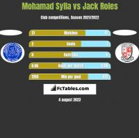 Mohamad Sylla vs Jack Roles h2h player stats