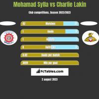 Mohamad Sylla vs Charlie Lakin h2h player stats