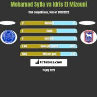 Mohamad Sylla vs Idris El Mizouni h2h player stats