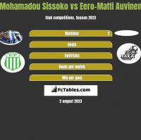 Mohamadou Sissoko vs Eero-Matti Auvinen h2h player stats