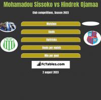 Mohamadou Sissoko vs Hindrek Ojamaa h2h player stats