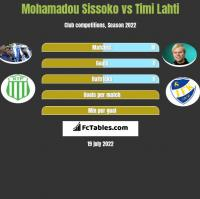 Mohamadou Sissoko vs Timi Lahti h2h player stats