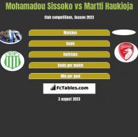 Mohamadou Sissoko vs Martti Haukioja h2h player stats