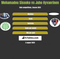 Mohamadou Sissoko vs Juho Hyvaerinen h2h player stats