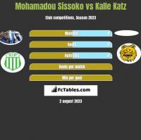 Mohamadou Sissoko vs Kalle Katz h2h player stats