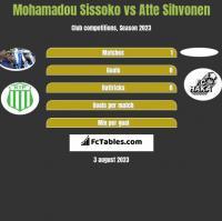 Mohamadou Sissoko vs Atte Sihvonen h2h player stats