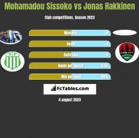 Mohamadou Sissoko vs Jonas Hakkinen h2h player stats