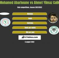 Mohamed Abarhoune vs Ahmet Yilmaz Calik h2h player stats