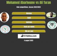 Mohamed Abarhoune vs Ali Turan h2h player stats