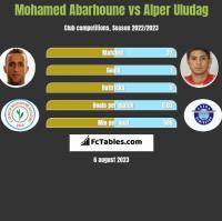 Mohamed Abarhoune vs Alper Uludag h2h player stats