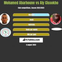 Mohamed Abarhoune vs Aly Cissokho h2h player stats
