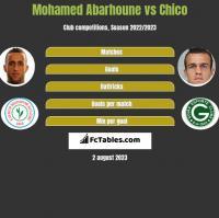 Mohamed Abarhoune vs Chico h2h player stats