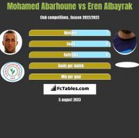 Mohamed Abarhoune vs Eren Albayrak h2h player stats