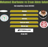 Mohamed Abarhoune vs Ersan Adem Gulum h2h player stats