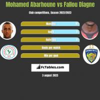 Mohamed Abarhoune vs Fallou Diagne h2h player stats