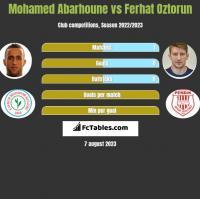 Mohamed Abarhoune vs Ferhat Oztorun h2h player stats