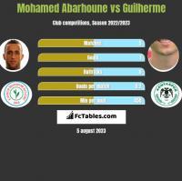 Mohamed Abarhoune vs Guilherme h2h player stats
