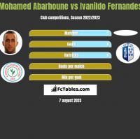 Mohamed Abarhoune vs Ivanildo Fernandes h2h player stats
