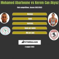 Mohamed Abarhoune vs Kerem Can Akyuz h2h player stats