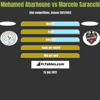 Mohamed Abarhoune vs Marcelo Saracchi h2h player stats