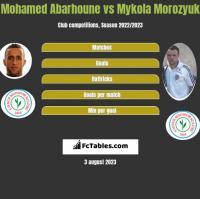 Mohamed Abarhoune vs Mykoła Moroziuk h2h player stats