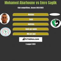 Mohamed Abarhoune vs Emre Saglik h2h player stats