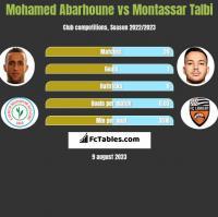 Mohamed Abarhoune vs Montassar Talbi h2h player stats