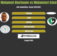 Mohamed Abarhoune vs Muhammet Ozkal h2h player stats
