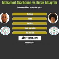 Mohamed Abarhoune vs Burak Albayrak h2h player stats