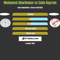 Mohamed Abarhoune vs Emin Bayram h2h player stats