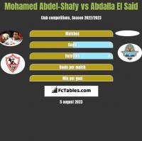 Mohamed Abdel-Shafy vs Abdalla El Said h2h player stats
