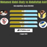 Mohamed Abdel-Shafy vs Abdulfattah Asiri h2h player stats