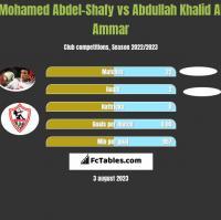 Mohamed Abdel-Shafy vs Abdullah Khalid Al Ammar h2h player stats
